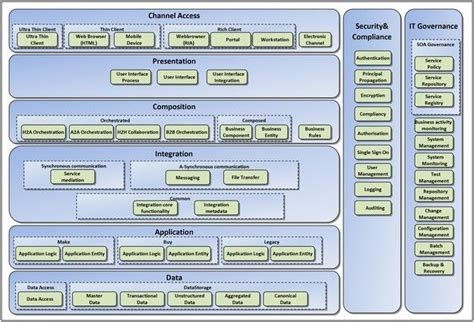 practicing enterprise architecture  essential ea