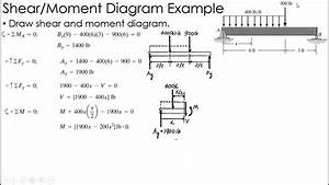 Mechanics Of Materials Example  Shear And Moment Diagrams