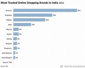 Rural India is driving e-commerce growth in the country ...