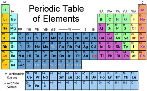 Melting point periodic table of elements density melting point periodic table of elements density email facebook google twitter 0 comments urtaz Images