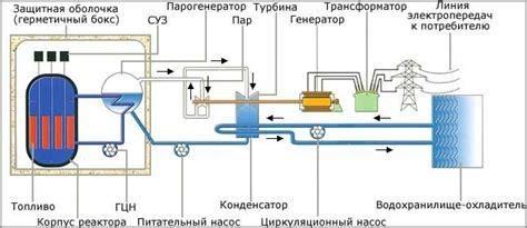 Как устроены реакторы. Ядерный реактор Детская энциклопедия первое издание