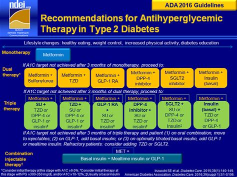 Type 2 Diabetes Treatment Algorithm Ada Guidelines 2016. External Hard Drive Repair Nyc. Supplemental Health Insurance. Getting Free Credit Score Able Auto Insurance. Ga Insurance License Renewal. Real Time Trading Platform Purchase A Website. Petroleum Engineering Schools In California. Foundation Repair Lincoln Ne Fx Trader Pro. Best Social Monitoring Tools
