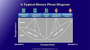 Binary Phase Diagrams Explained