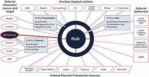 Payment Hubs And Associated Implementation Challenges