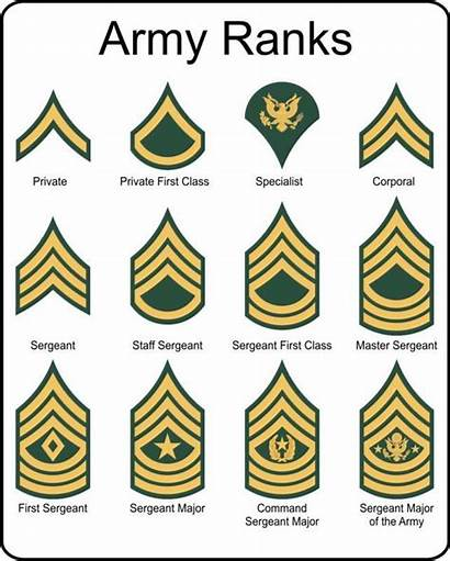 Rank Army Insignia Military Sign