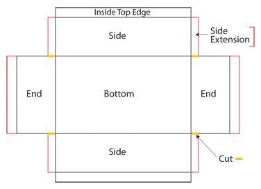 just how important is the fold 5 things to consider