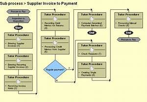 Invoice processing flowchart images for Invoice to pay process