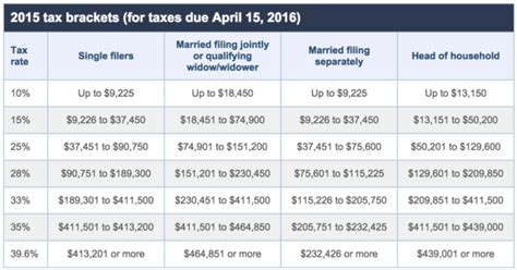 understanding individual federal income tax brackets los