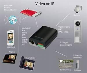 Video Türsprechanlage Fritzbox : hamares t rsprechstellenadapter und interface hamares home ~ A.2002-acura-tl-radio.info Haus und Dekorationen