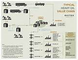 Photos of Value Chain Of The Oil And Gas Industry