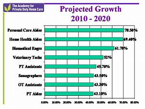 Duty Home Care Jobs Explosive Job Growth For