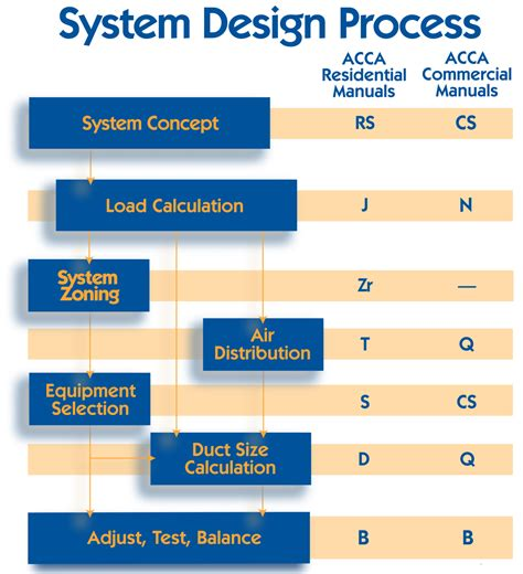technical manuals acca