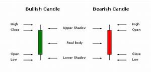 Anatomy Of A Candlestick Technical Analysis Articles