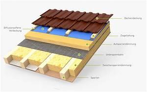 Aufbau Dämmung Dach : aufsparrend mmung aufdachd mmung 11880 ~ Whattoseeinmadrid.com Haus und Dekorationen