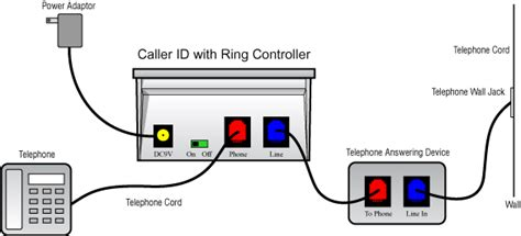 Dsl Phone Wiring Diagram For House by Phone Wire Connections Diagrams Easy To Read Wiring