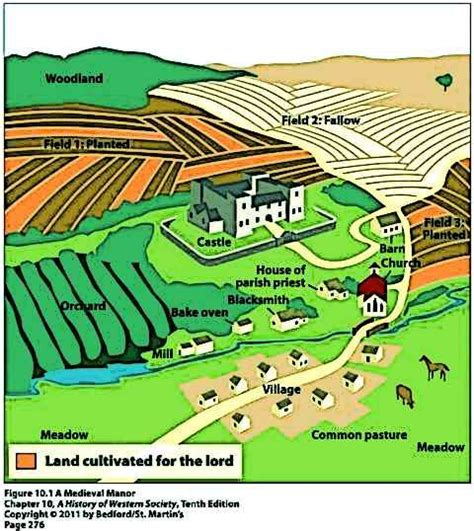 medieval farming medieval fields  field systems picture
