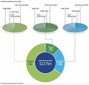 Makeover Monday Facebook 39 S Global Economic Impact