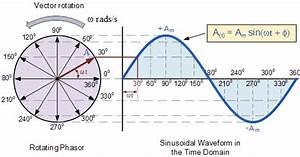 Explanation Of Phasor Diagrams