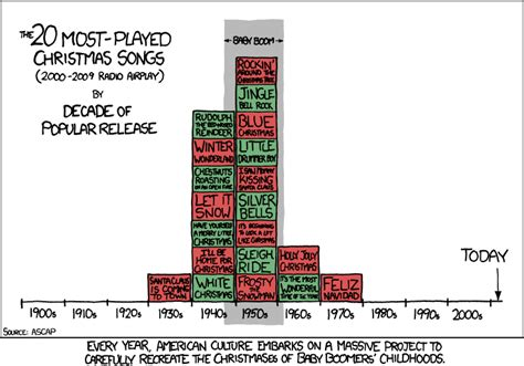 Most Popular Christmas Songs On The Radio  Rockin' Around The Christmas Tree Is #1 Retro