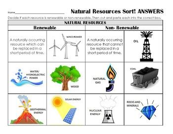 renewable and non renewable energy worksheet renewable or nonrenewable resources sort review assess