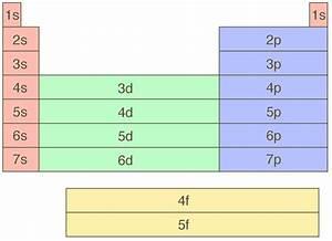 0 3 Electron Configuration