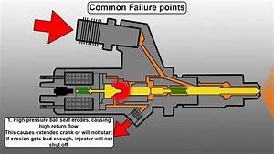 How A Common Rail Diesel Injector Works And Common Failure