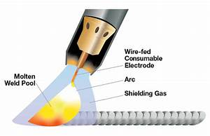 Why Mig Welding Is Better Than Tig Welding