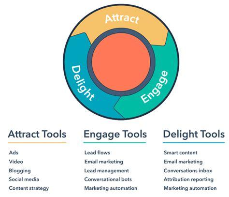 elements   effective inbound marketing strategy