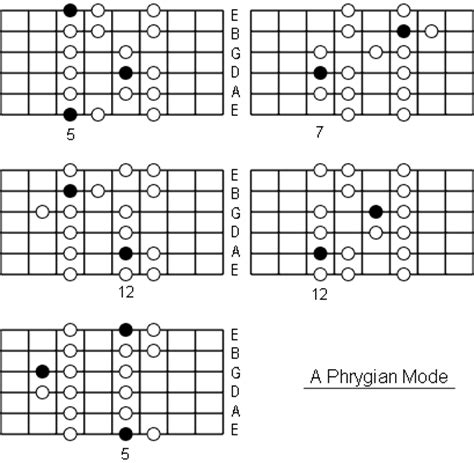 phrygian mode note information  scale diagrams