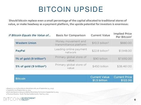 Initially bitcoin cash was introduced by the bitcoin miner and later after gaining huge success platform started receiving update and modification in the project. If Bitcoin gains 1% of the GDP by 2025, what will each coin be worth? - Quora