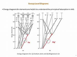 Chapter 4 Atomic Absorption And Emission Spectrometry