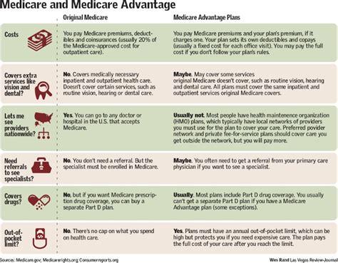 medicare  medicare advantage