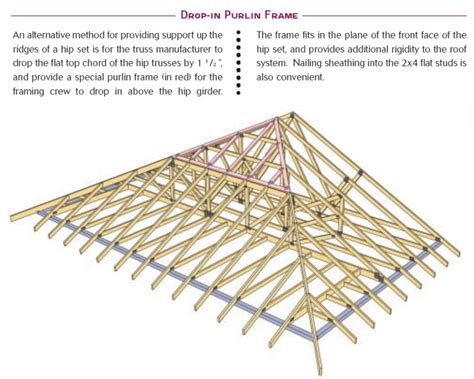 Hip Engineered Trusses!!  General Discussion Contractor