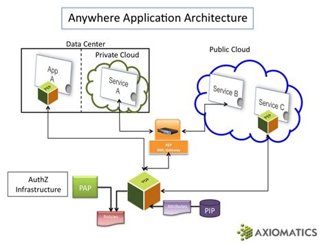 The Anywhere Application Architecture  Analyzing Identity