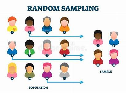 Random Sampling Diagram Method Sample Muestreo Example