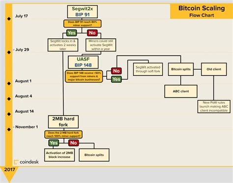 Bitcoin.org is a community funded project, donations are appreciated and used to improve the how does bitcoin work? Bitcoin scaling chart : Bitcoin