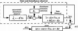 Schematic Diagram Of The Disturbance Estimation Algorithm
