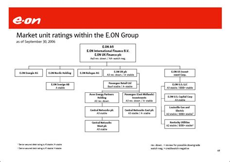 E On Avacon Ag by 50