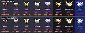 Overwatch Dumbed Down 81 Of Players Placed Gold Or