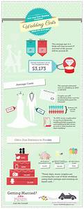 Average wedding budget how does your wedding stack up for Average wedding budget