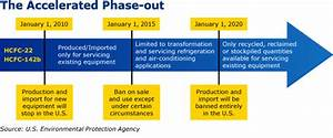 Epa Phaseout Of R