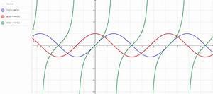 Sin Cos Tan Winkel Berechnen : fonction trigonom trie graphique sin cos tan geogebra ~ Themetempest.com Abrechnung