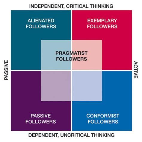 followership  forgotten part  leadership