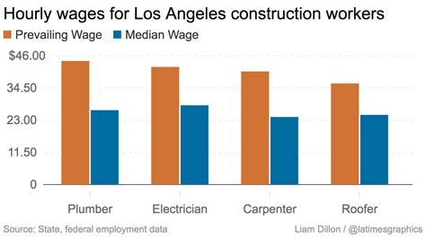 heres  construction worker pay  dominating