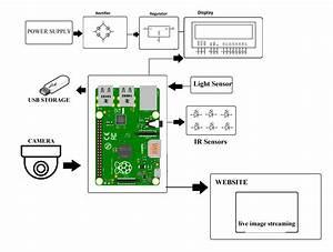 Iot Theft Detection Using Raspberry Pi