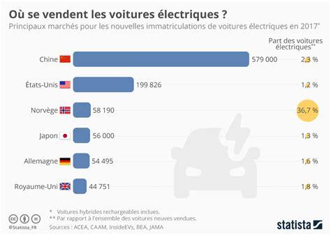 Elektromobilitaet China Vorreiter by Graphique O 249 Se Vendent Les Voitures 233 Lectriques Statista