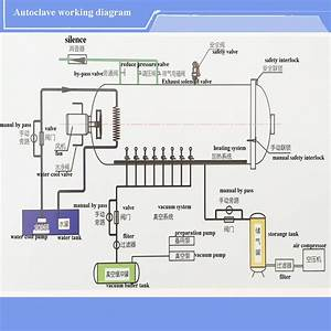 Autoclave Diagram : automatic temperature and pressure diagram of autoclave ~ A.2002-acura-tl-radio.info Haus und Dekorationen