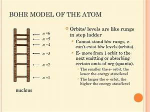 Ch 5 Electrons In Atoms Notes
