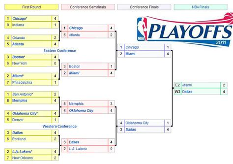 nba playoff bracket current  predictions screenshots