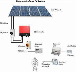 What Is Solar Pv